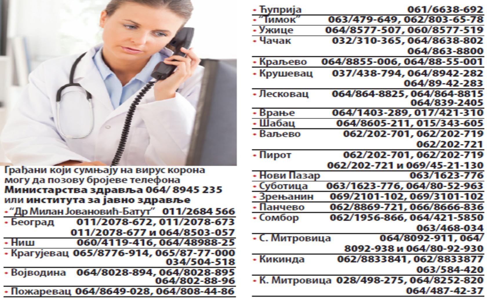 min 1680x1050 - Ministarstvo zdravlja uvelo novih 20 telefonskih linija za koronu